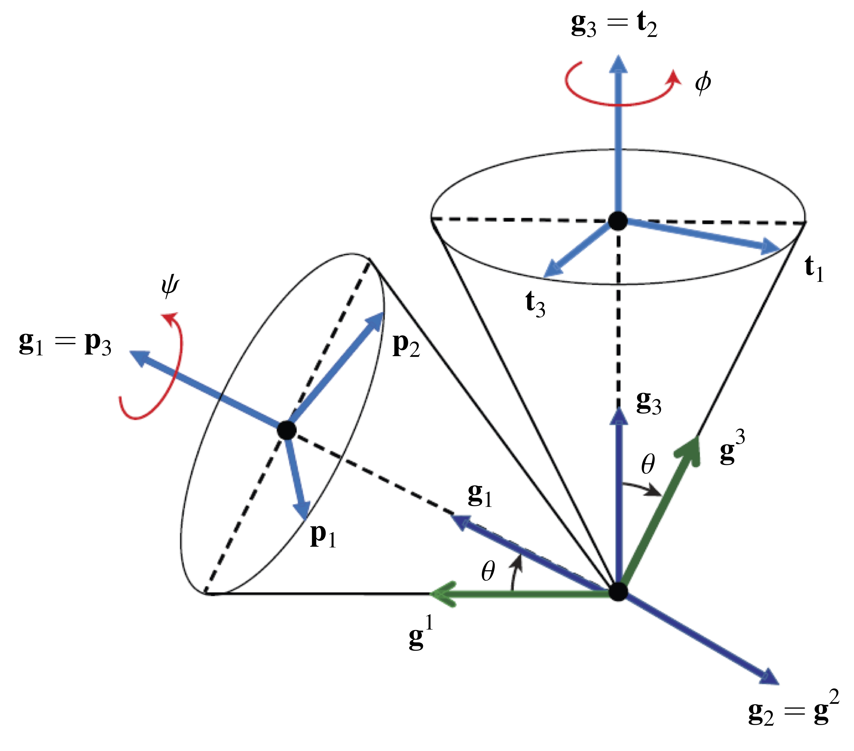 The Euler angle parameterization | Rotations